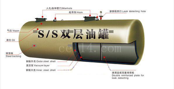 漳州双层油罐