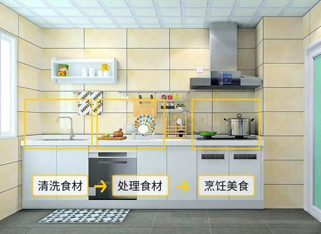 装修厨房需要注意哪些东西?必备厨房装修3大技巧!