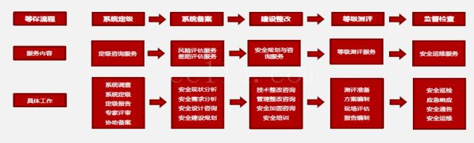 福州优测信息科技 等保咨询