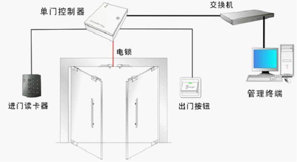 龙岩门禁系统是什么,它分为哪些部分!